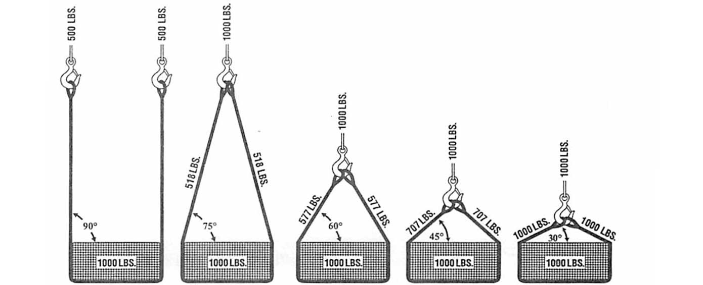 Safe Sling Guidlines - Wire Rope Slings/Cable Slings - Lifting Slings